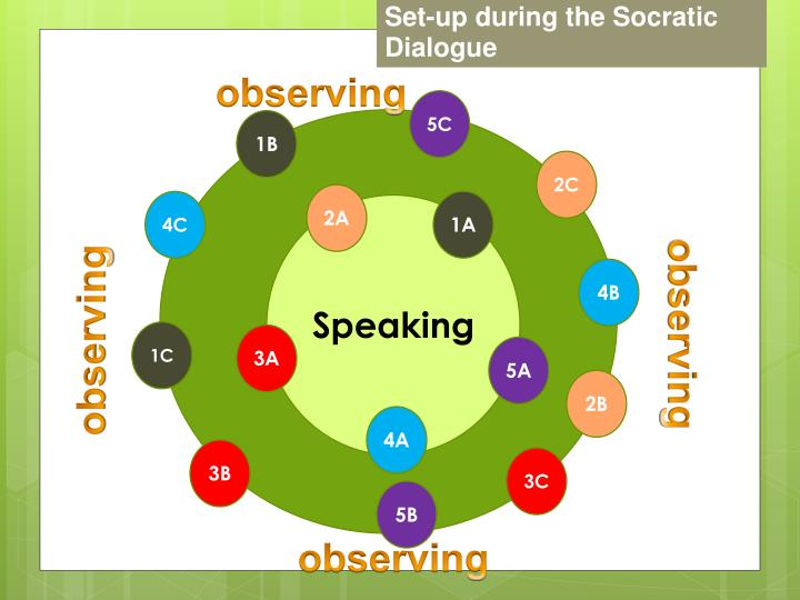 Set-up during the Socratic Dialogue