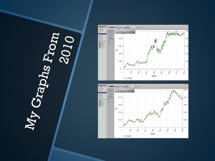 My Graphs From 2010