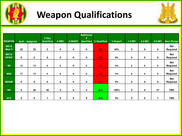 Weapon Qualifications