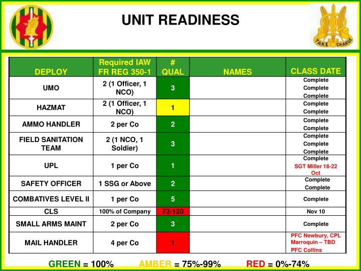UNIT READINESS
