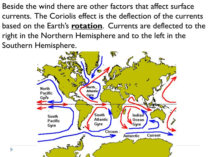 Beside the wind there are other factors that affect surface currents.  The