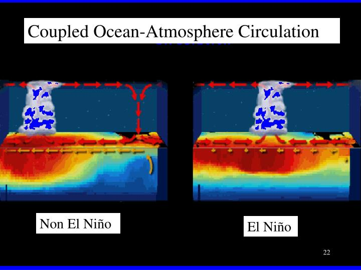 Coupled Ocean-Atmosphere Circulation