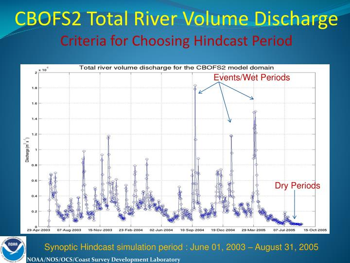 CBOFS2 Total River Volume Discharge