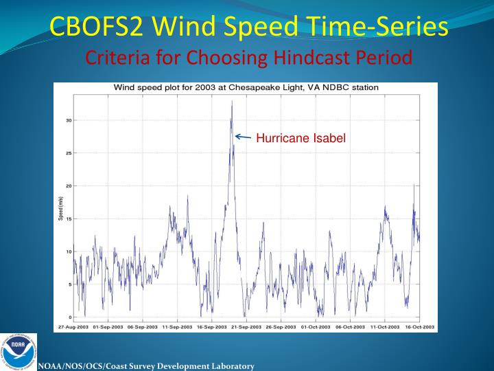 CBOFS2 Wind Speed Time-Series