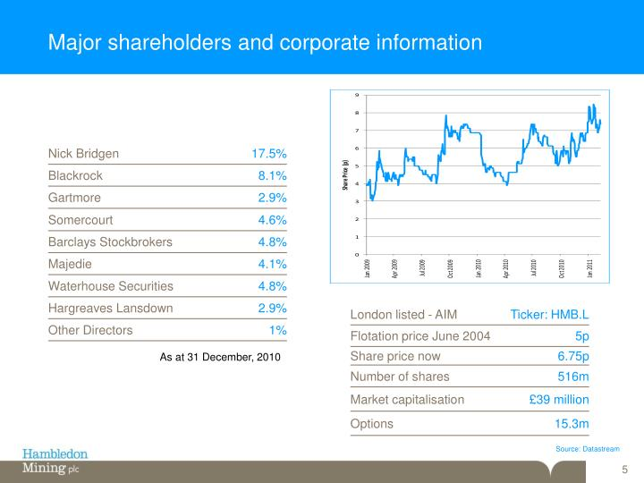 Major shareholders and corporate information