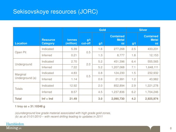 Sekisovskoye resources (JORC)