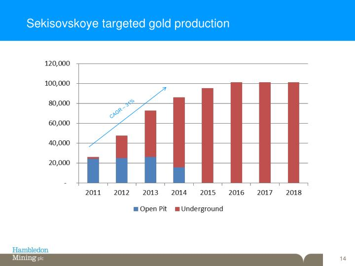 Sekisovskoye targeted gold production