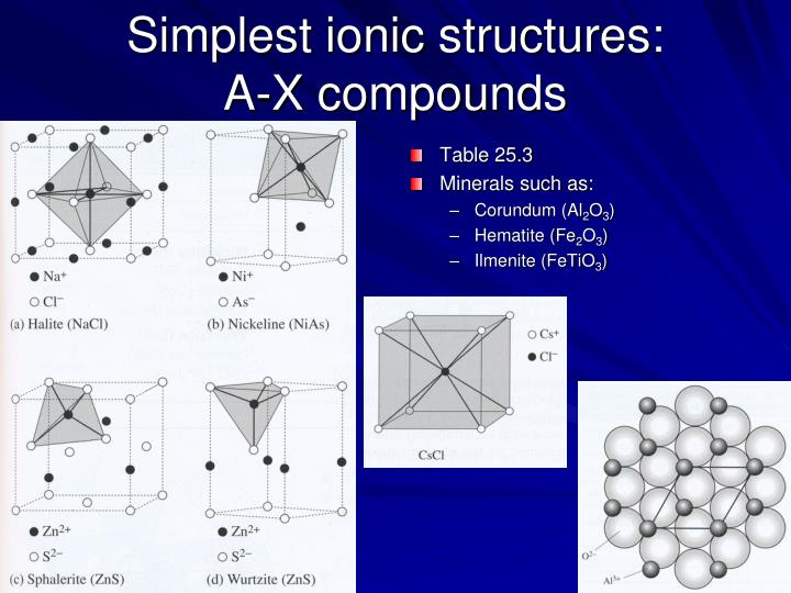 Simplest ionic structures:
