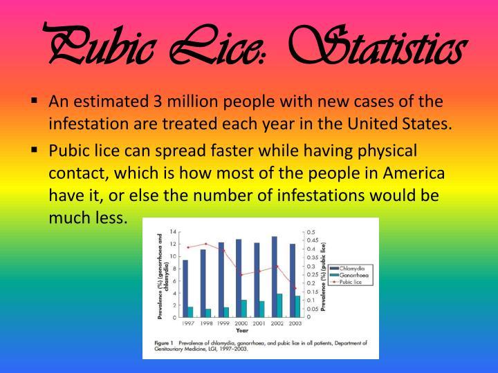 Pubic Lice: Statistics