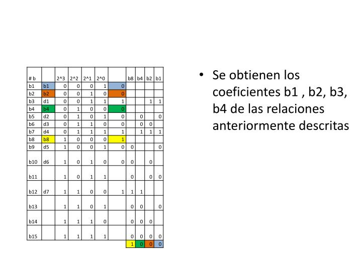 Se obtienen los coeficientes b1 , b2, b3, b4 de las relaciones anteriormente descritas