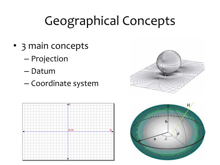 Geographical Concepts
