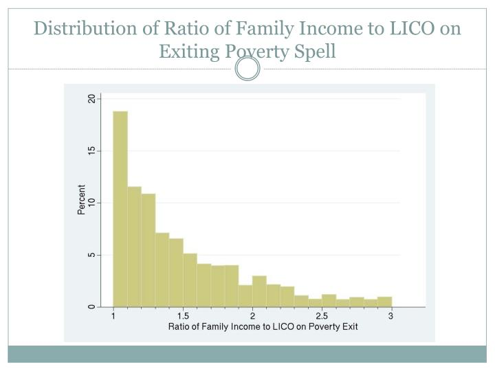 Distribution of Ratio of Family Income to LICO on Exiting Poverty Spell