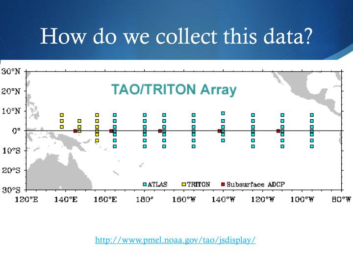 How do we collect this data?