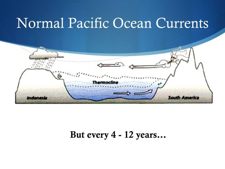 Normal Pacific Ocean Currents