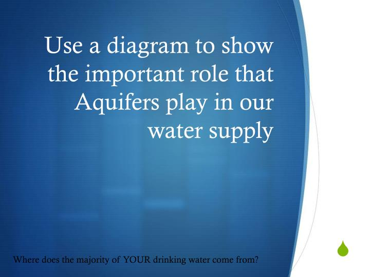Use a diagram to show the important role that Aquifers play in our water supply