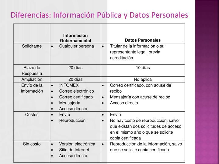 Diferencias: Información Pública y Datos Personales