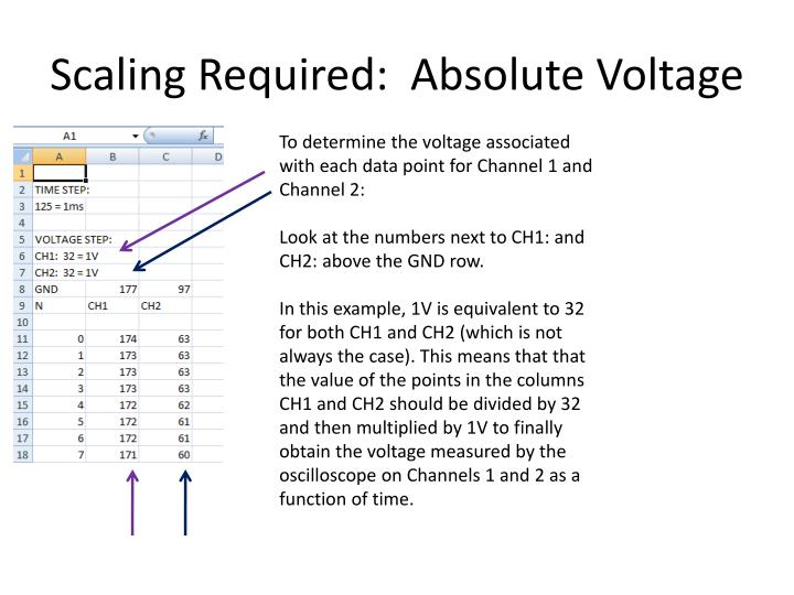 Scaling Required:  Absolute Voltage