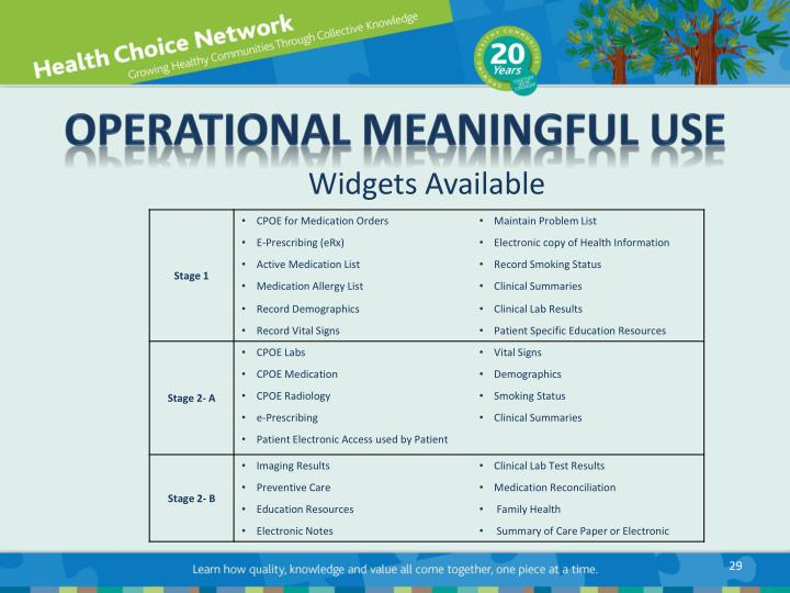 Operational Meaningful Use