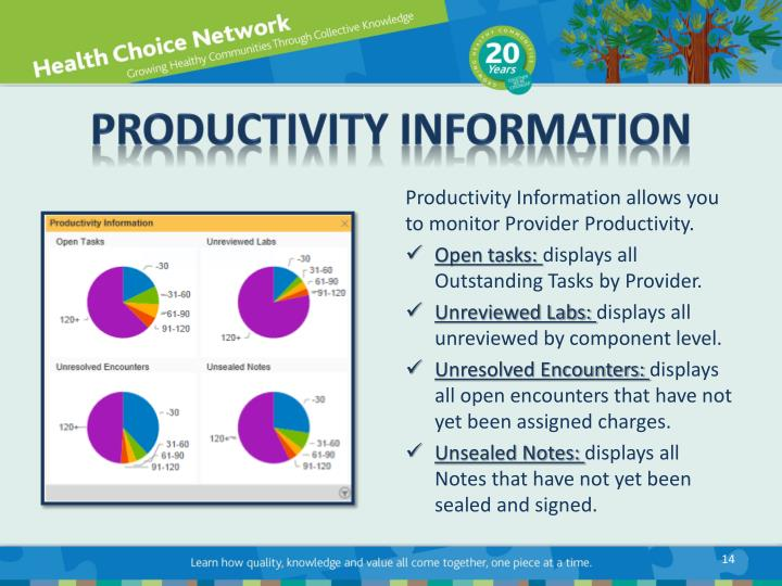 Productivity Information