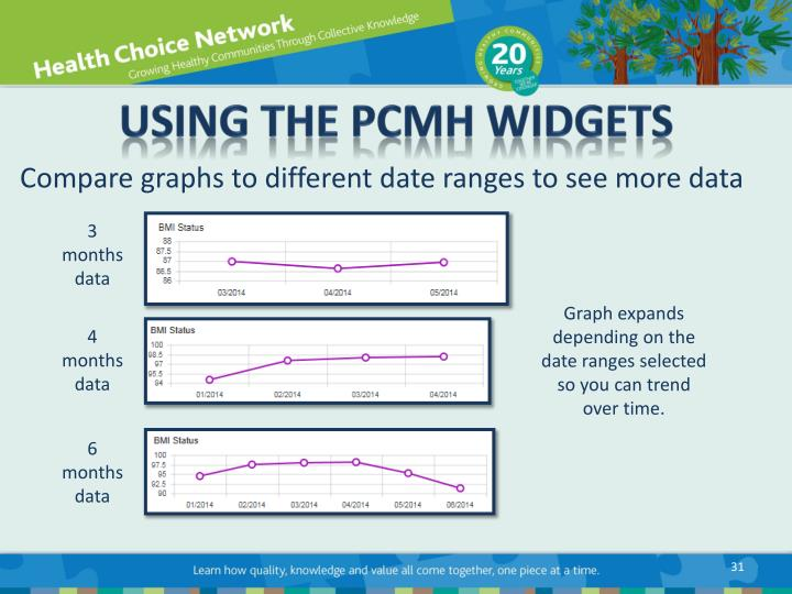 Using the PCMH Widgets