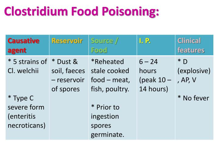 Clostridium Food Poisoning: