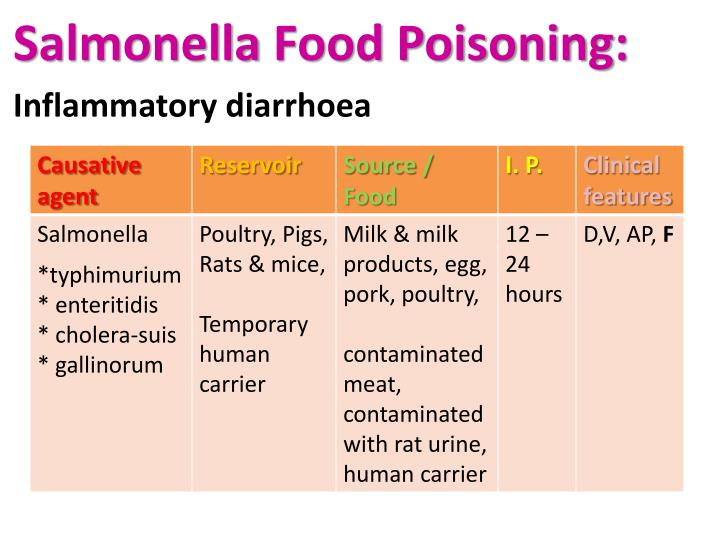 Salmonella Food Poisoning: