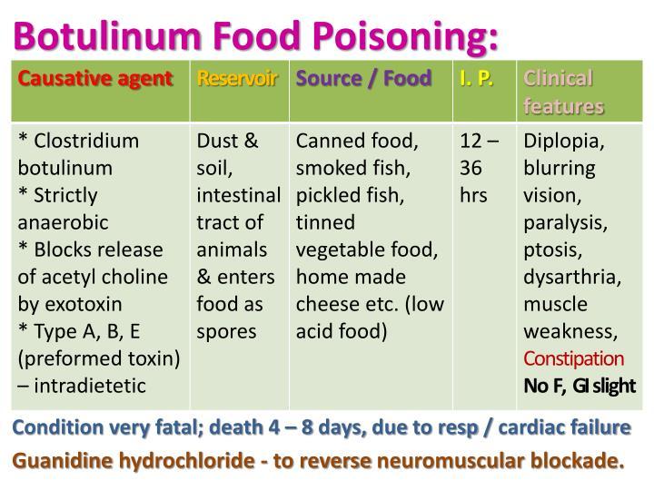 Botulinum
