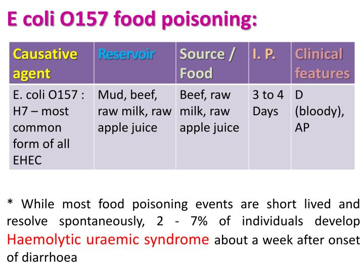 E coli O157 food poisoning: