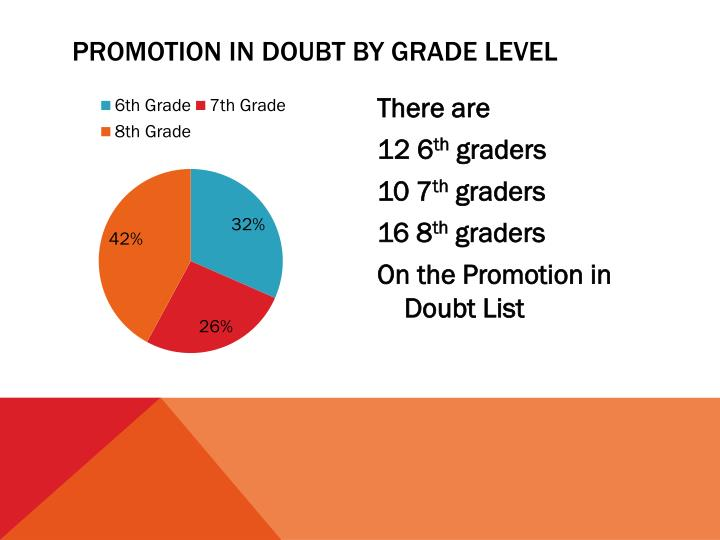 Promotion in doubt by grade level