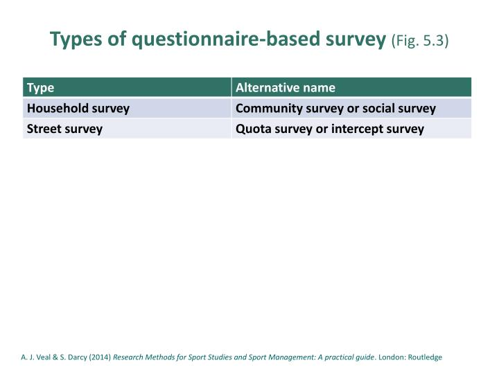 Types of questionnaire-based survey