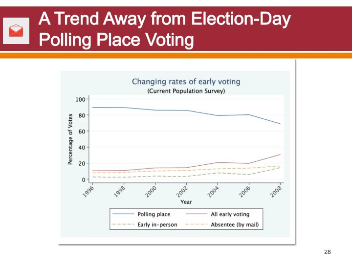 A Trend Away from Election-Day Polling Place Voting