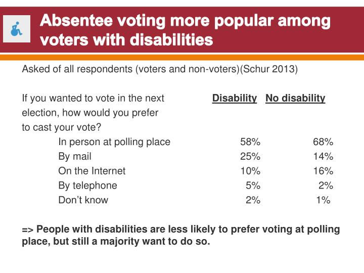 Absentee voting more popular among voters with disabilities