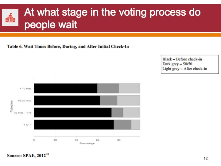 At what stage in the voting process do people wait