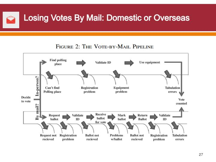 Losing Votes By Mail: Domestic or Overseas