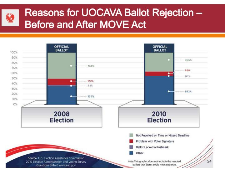 Reasons for UOCAVA Ballot Rejection – Before and After MOVE Act