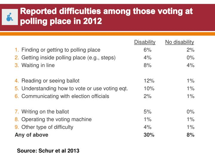 Reported difficulties among those voting at polling place in 2012