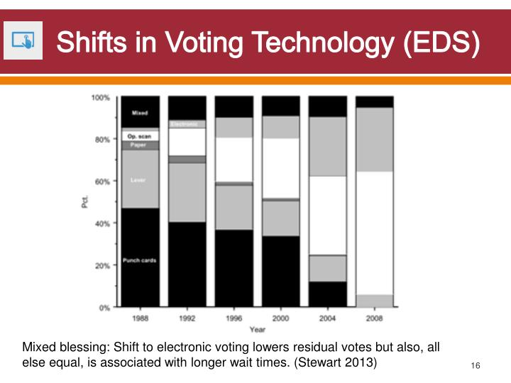 Shifts in Voting Technology (EDS)