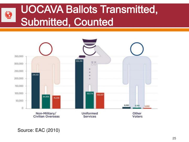 UOCAVA Ballots Transmitted, Submitted, Counted
