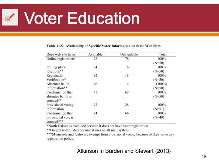 Voter Education