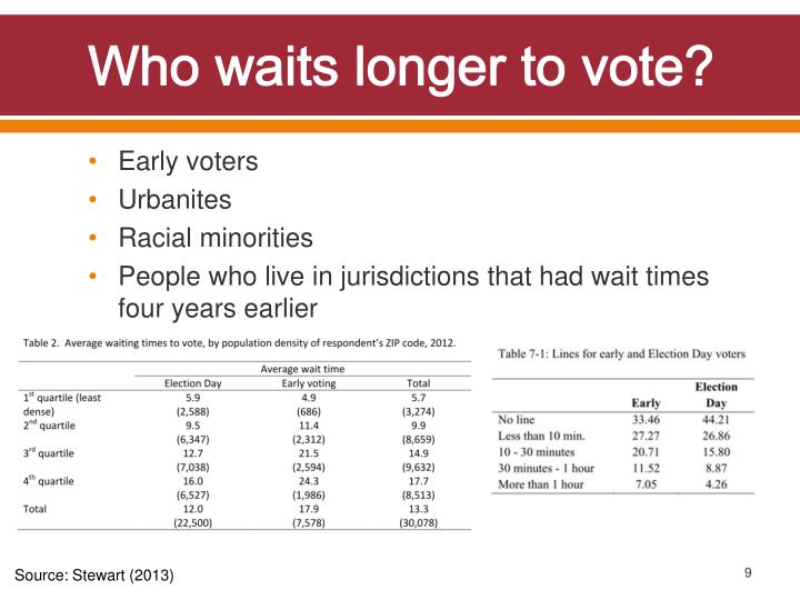 Who waits longer to vote?