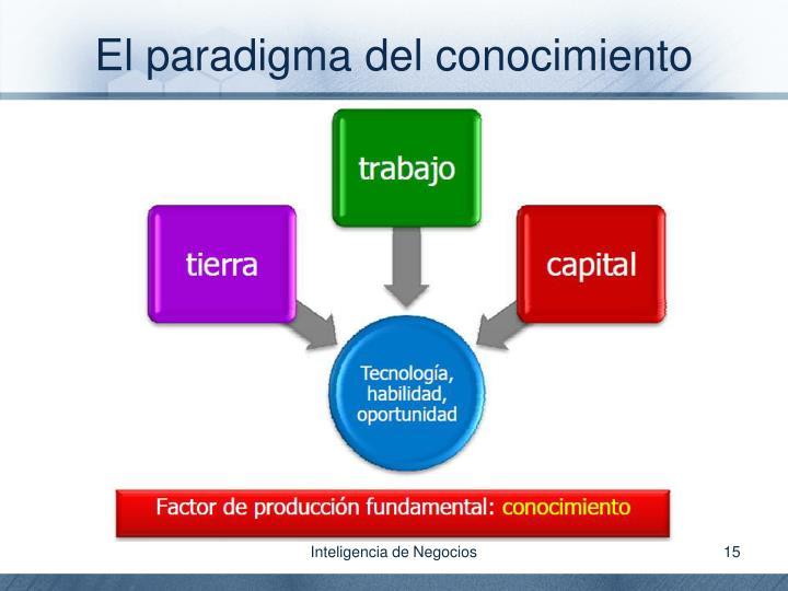 El paradigma del conocimiento