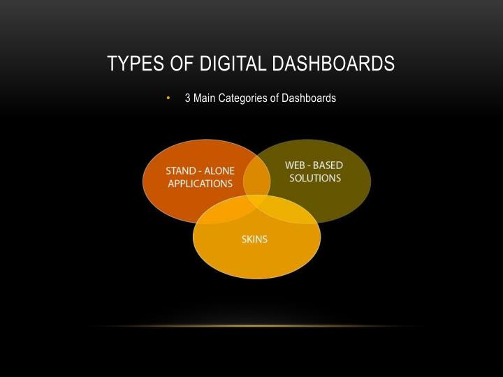TYPES OF DIGITAL DASHBOARDS