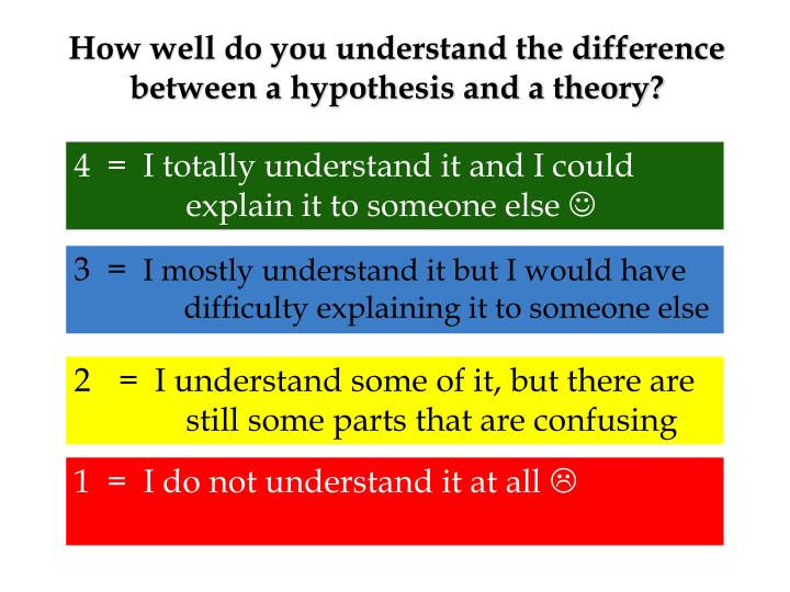 How well do you understand the difference between a hypothesis and a theory?