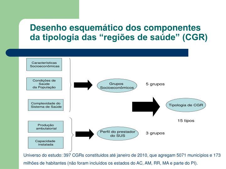 """Desenho esquemático dos componentes da tipologia das """"regiões de saúde"""" (CGR)"""