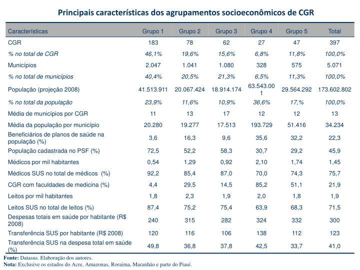Principais características dos agrupamentos socioeconômicos de CGR