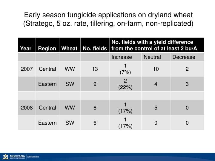 Early season fungicide applications on