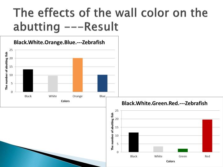 The effects of the wall color on the abutting