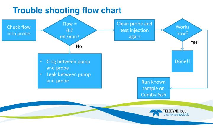 Trouble shooting flow chart