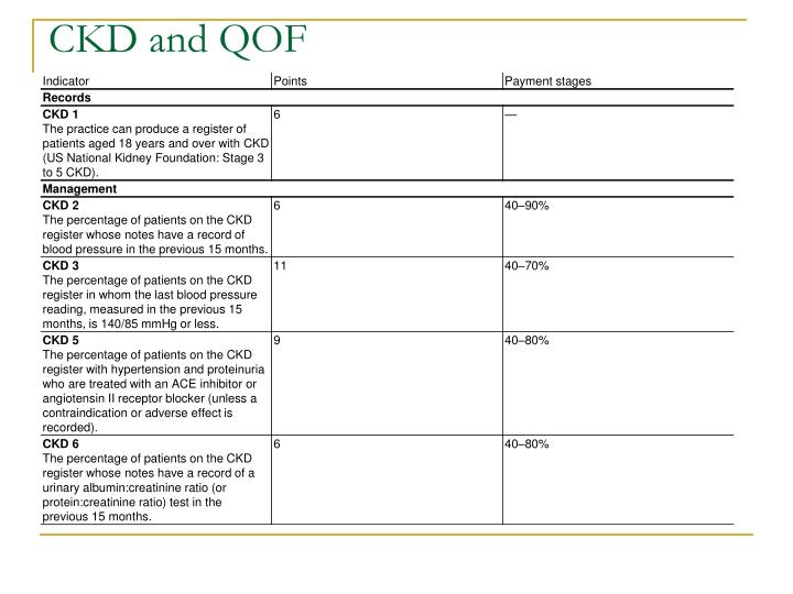 CKD and QOF