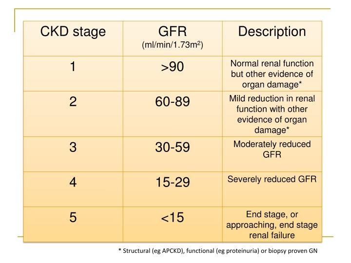 * Structural (eg APCKD), functional (eg proteinuria) or biopsy proven GN